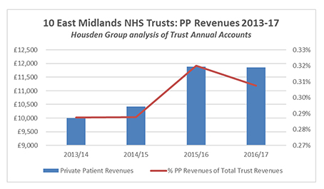 east-midlands-trusts-fig-1